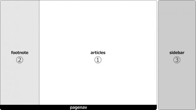 メインコンテンツ構成図