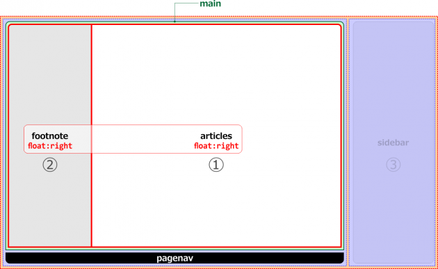 main内のフロート構成図