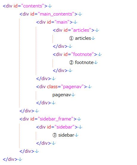 ボックス構成のソースコード