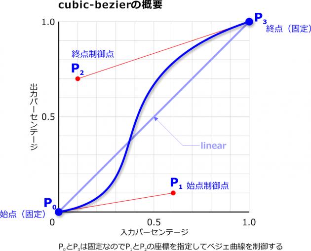 cubic-bezier概念図
