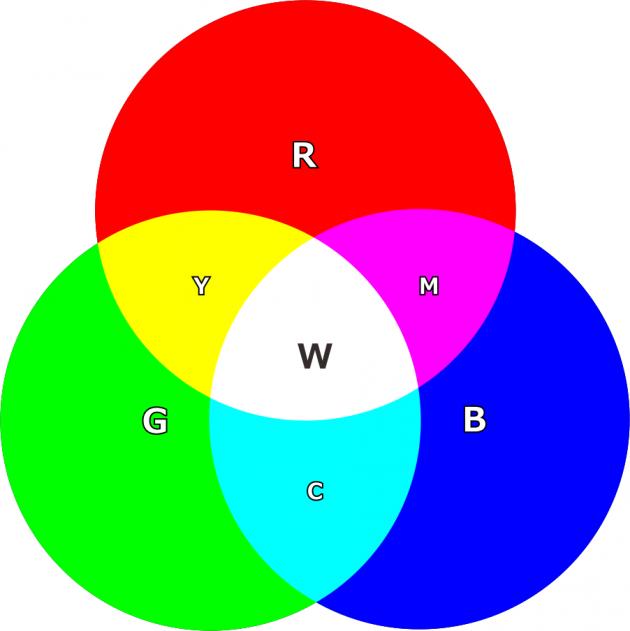光の三原色構成図