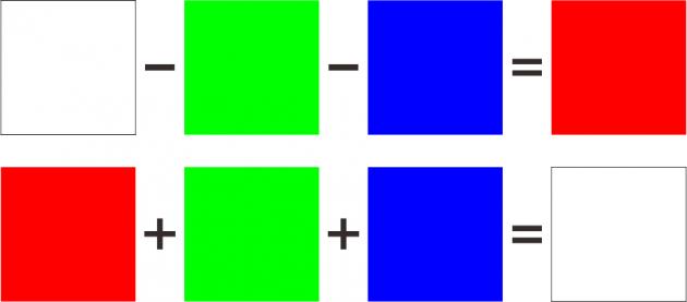 光の三原色による色の表現