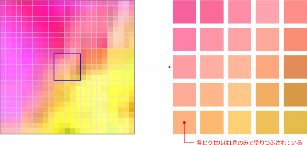 ピクセルの色の概念図