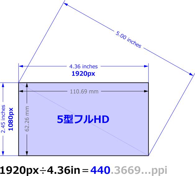 5型フルHDの解像度