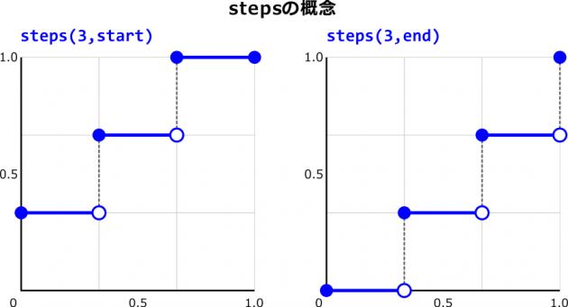 steps概念図