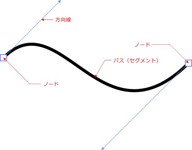 ベクトル図形の構造