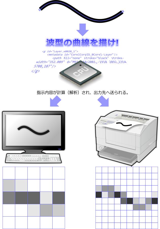 ベクトル図形描画指令