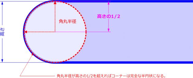 半円角丸の概念図