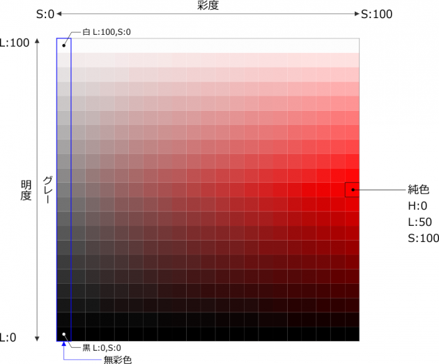 明度を基準にしたカラーチャート