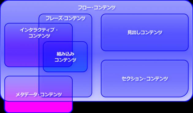 カテゴリーの相関図
