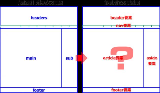 ページのボックス構成