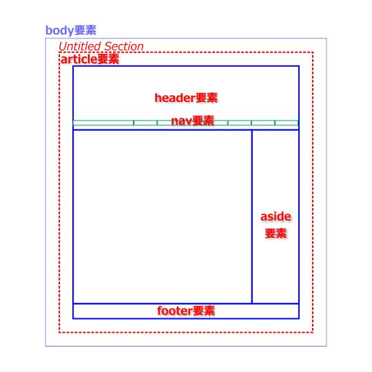 ページ全体にarticle要素を追加した場合の問題点
