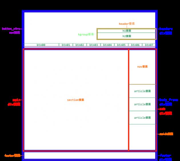 divのボックス構成概念図