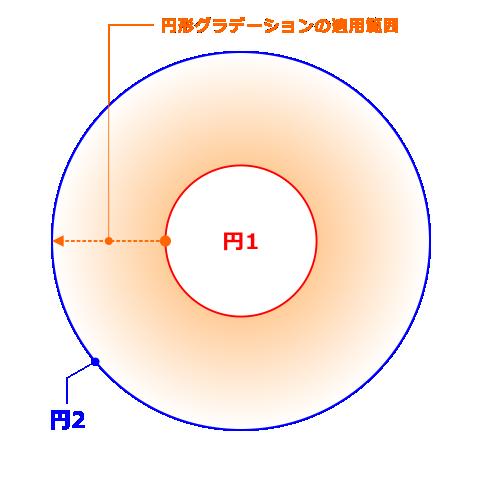 円形グラデーションの概念図