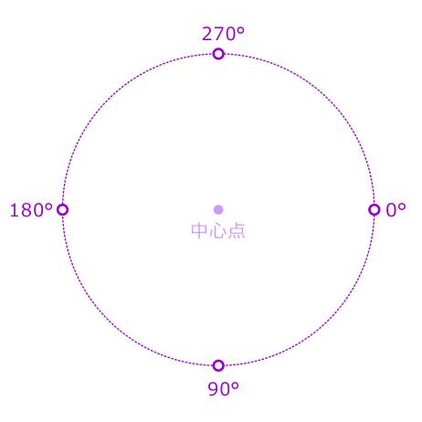 円弧角度の概念図