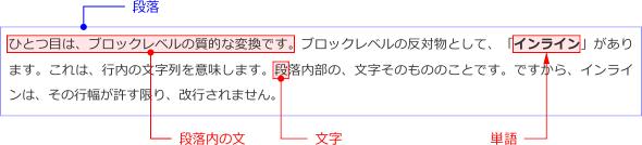 インライン表示の図解