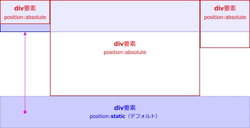 position:static指定要素の配置