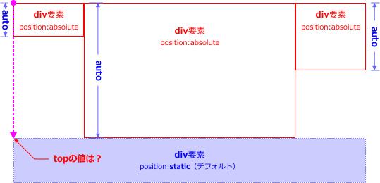 position:staticによる配置の問題点