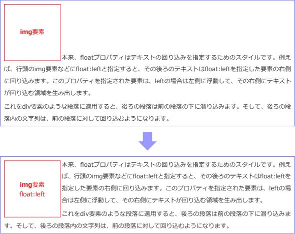 基本的なフロート配置の図解