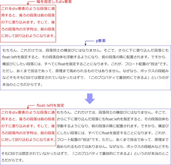 フロート配置したdiv要素の図解