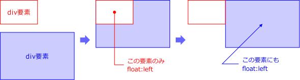 横並びボックスの図解
