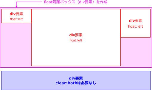 フロート隔離ボックスの図解1
