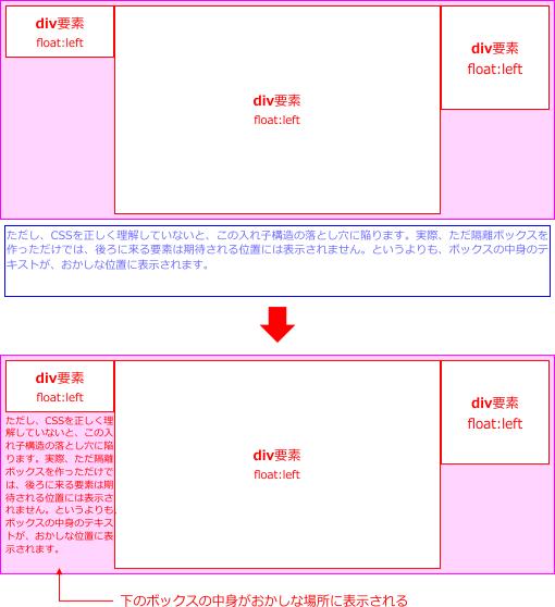 フロート隔離ボックスの図解2