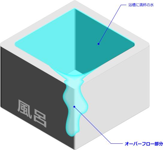 オーバーフローの概念図