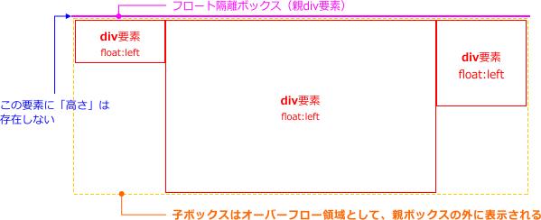 フロート隔離ボックスの図解3